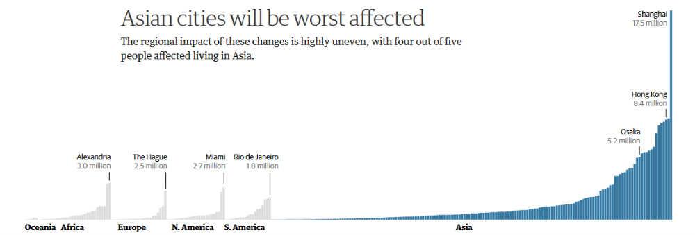 Prognoze IPCC