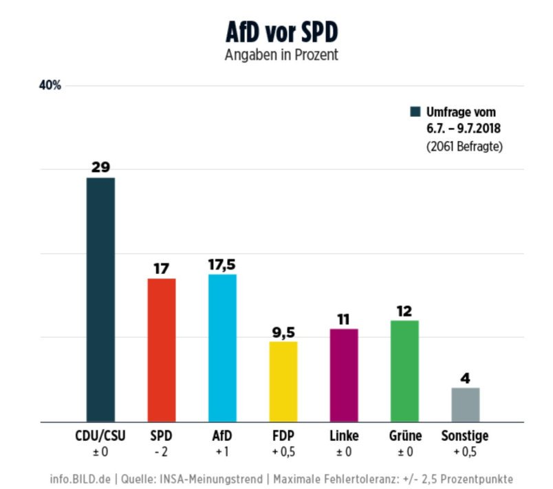 Rejting partija u Nemačkoj; istraživanje sprovođeno od 6. do 9. jula 2018.
