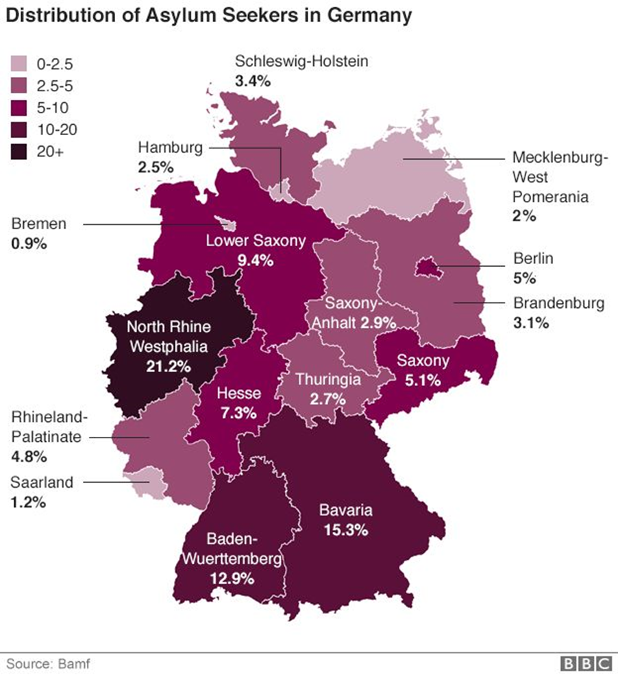 Distribucija migranata izražena u procentima po saveznim državama
